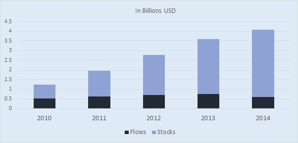 thesis foreign direct investments