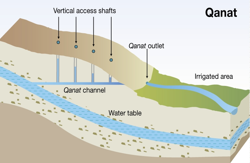 Harvesting Water and Harnessing Cooperation: Qanat Systems in the ...