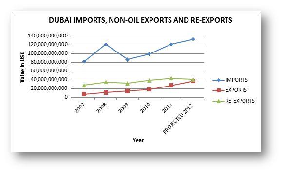 what is dubais main export