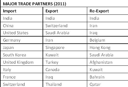 The UAE's Strategic Trade Partnership with Asia: A Focus on Dubai