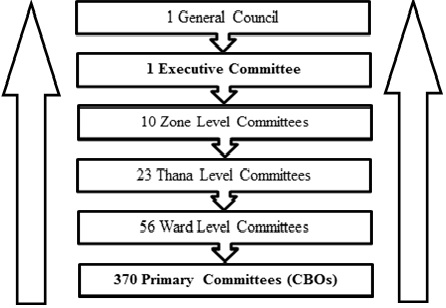 Filling the Gap or Digging a Void  The Role of NGO-initiated CBOs in ... d6293d73c8