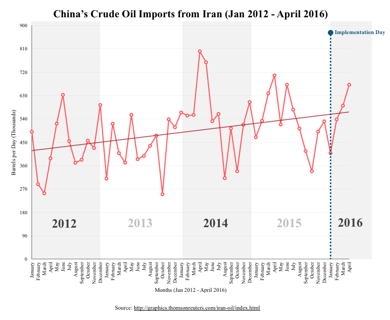 China's Crude Oil Imports from Iran | Middle East Institute