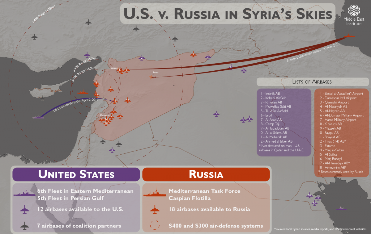 US vs Russia in Syrias Skies Middle East Institute