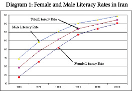Educational Attainment In Iran Middle East Institute