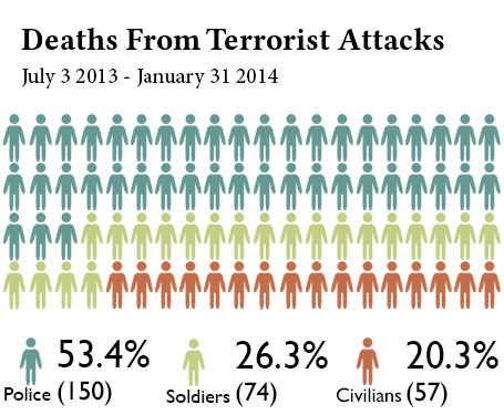 Infographic: Casualties of Terrorist Attacks