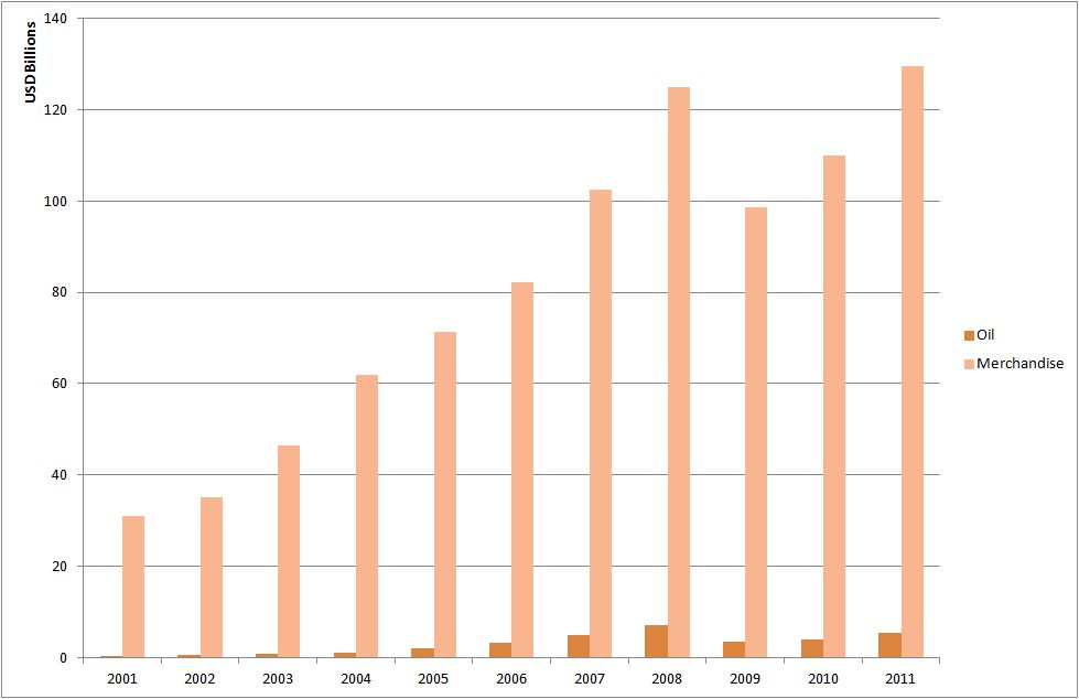 Turkey S Oil Vs Merchandise Exports To The World 2001