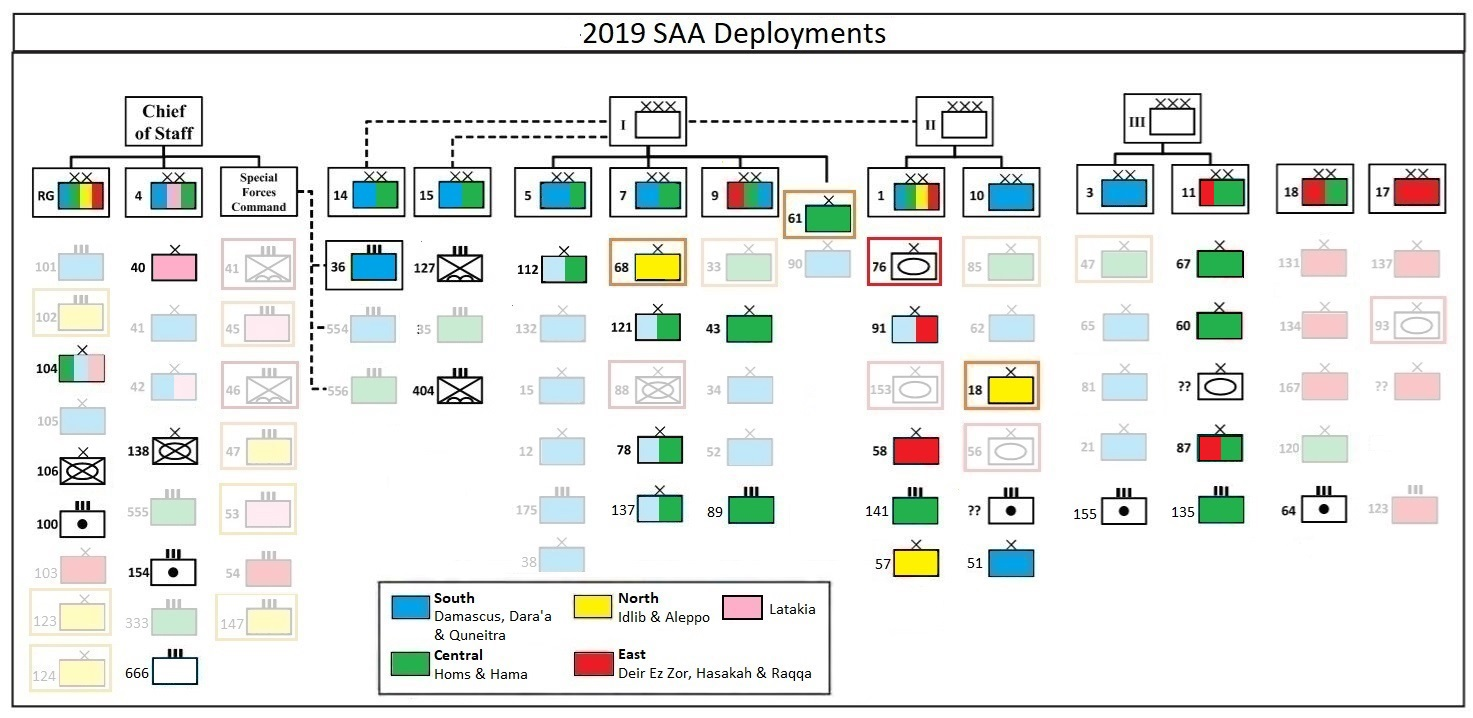 2019 SAA Deployments