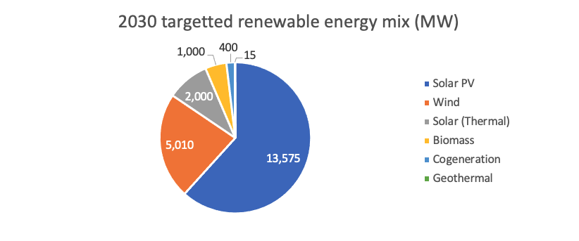 2030 Targetted Renewable Energy Mix (MW)
