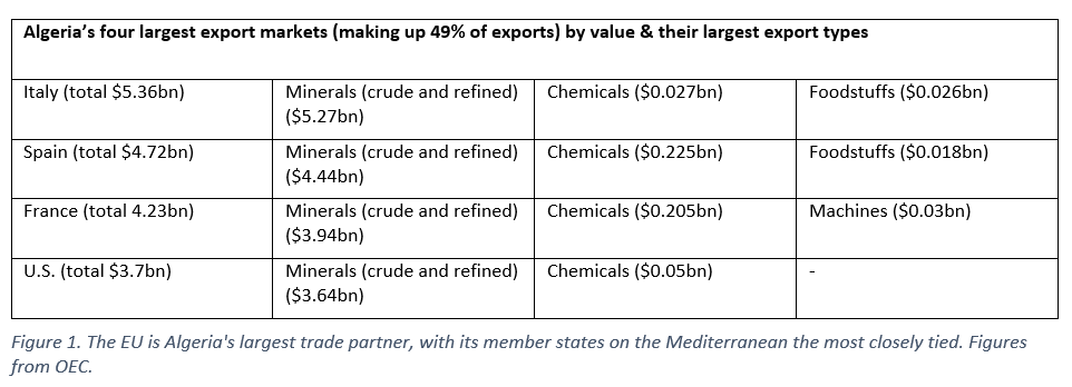 Algeria's largest export markets