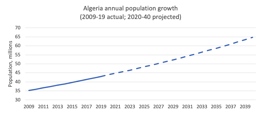 Algeria Annual Population Growth (2009-19 actual; 2020-40 projected)