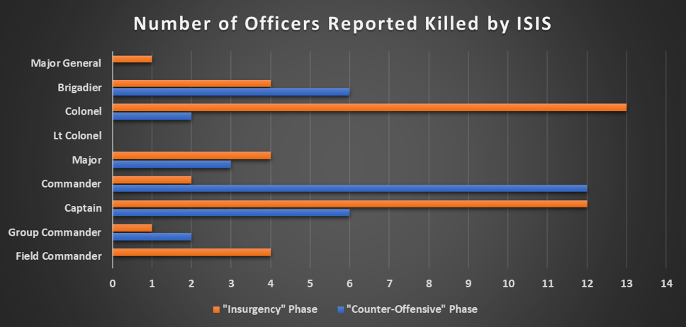 Number of Officers Reported Killed by ISIS