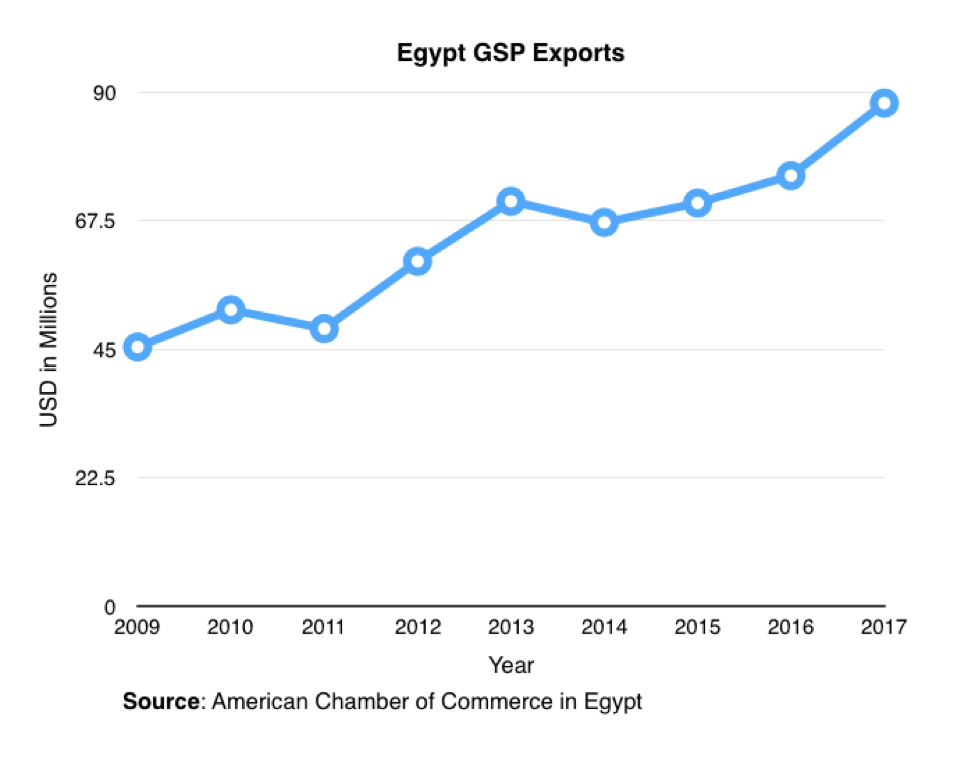 Egypt GSP Exports