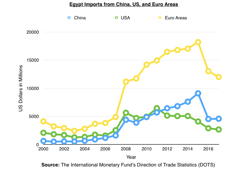 Egypt imports from China, US, and Euro area
