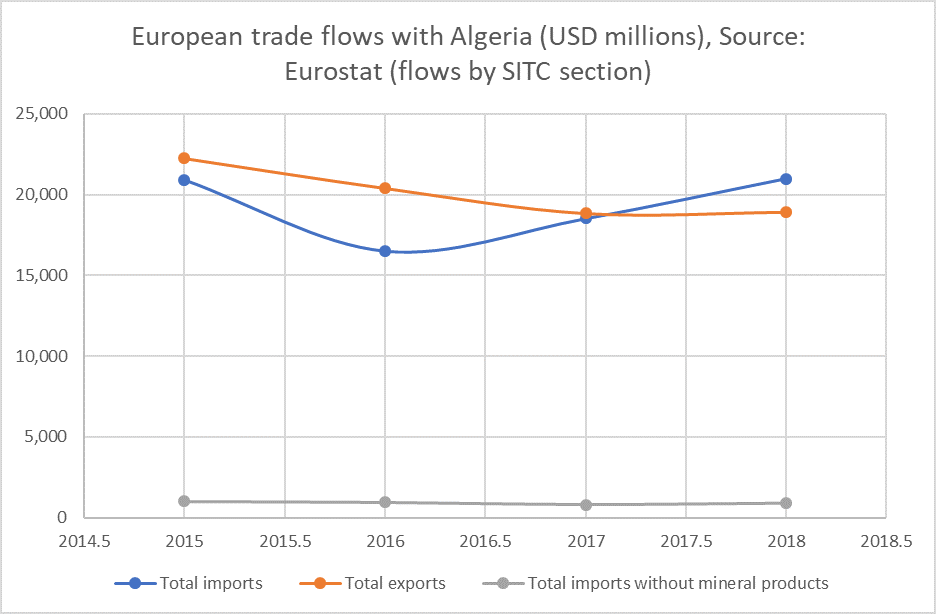 Figure 2. Non-mineral Algerian exports into Europe have remained stubbornly low