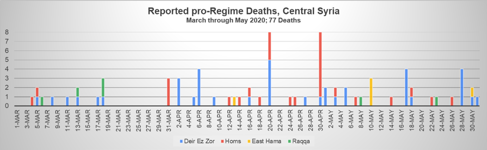 Fig 11: Number of pro-government fighters reported killed each day in central Syria by ISIS, including the governorates of Deir ez-Zor, southern Raqqa, eastern Hama, and eastern Homs. Pro-government fighters who were not killed by ISIS in Homs are not included in the above chart.