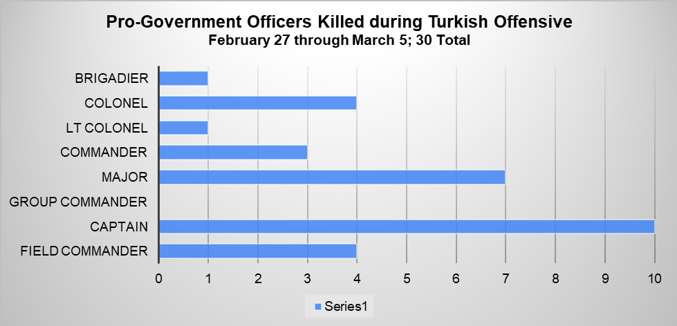 Fig 7: Number of type of officers killed during the Turkish offensive between February 27 and March 5.