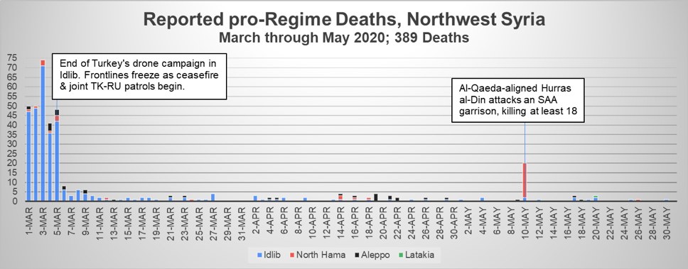 Fig 8: Number of pro-government fighters reported killed each day in northwest Syria, including the governorates of Latakia, Aleppo, Idlib, and northern Hama.