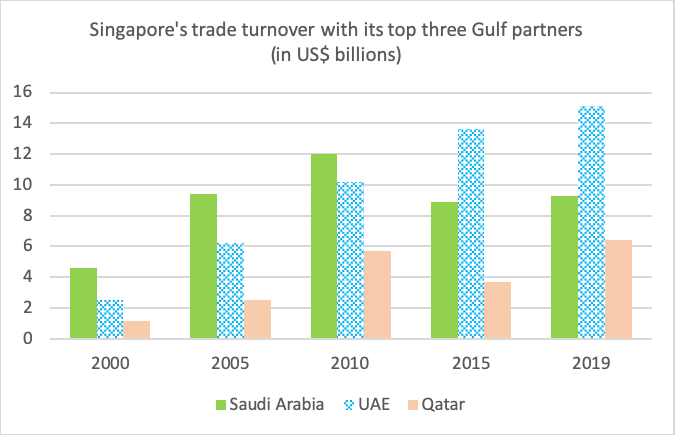 Figure 2: Singapore's trade turnover with its top three Gulf partners