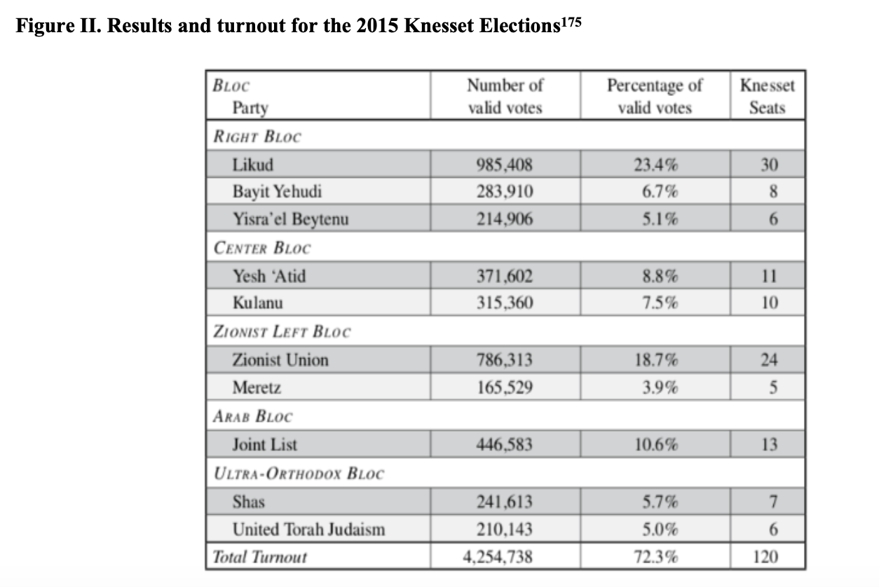 Figure II. Results and turnout for the 2015 Knesset Elections