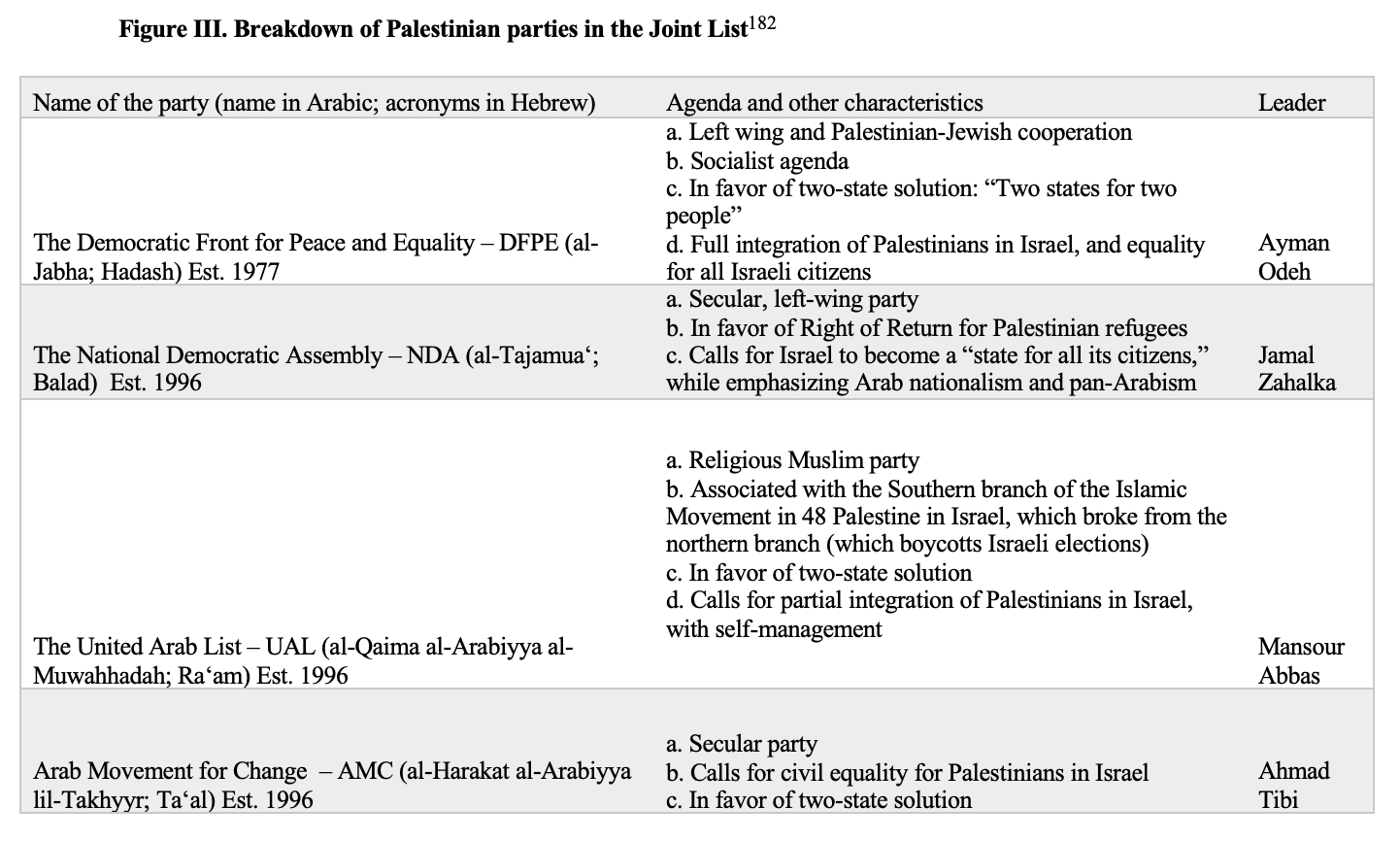Figure III. Breakdown of Palestinian parties in the Joint List