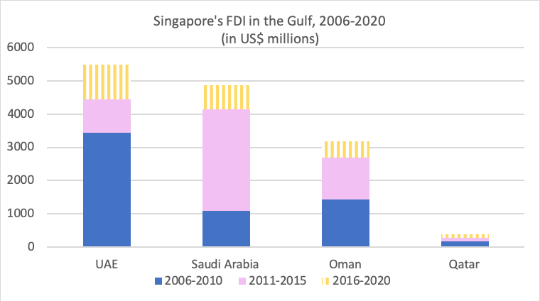 Figure 3: Singapore's FDI in selected Gulf countries