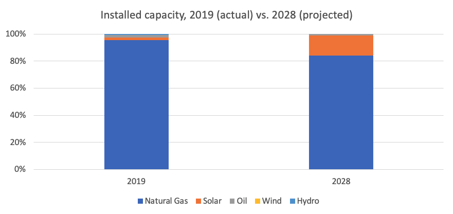 Installed Capacity, 2019 (actual) vs. 2028 (projected)