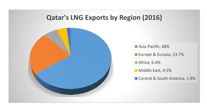 Qatar's LNG Exports by Region