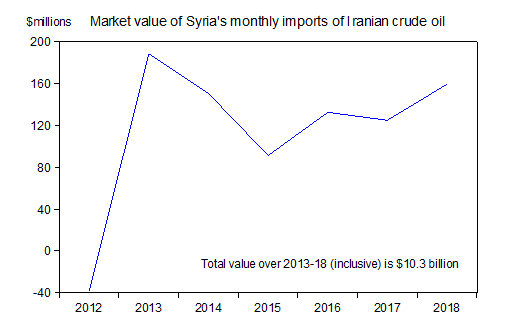 Market value of Syria's monthly imports of Iranian crude oil