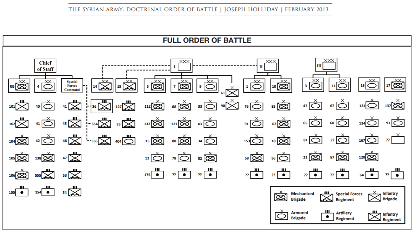 Full order of battle