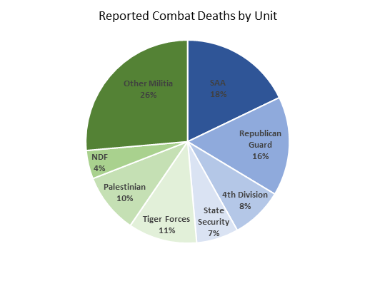 reported combat deaths