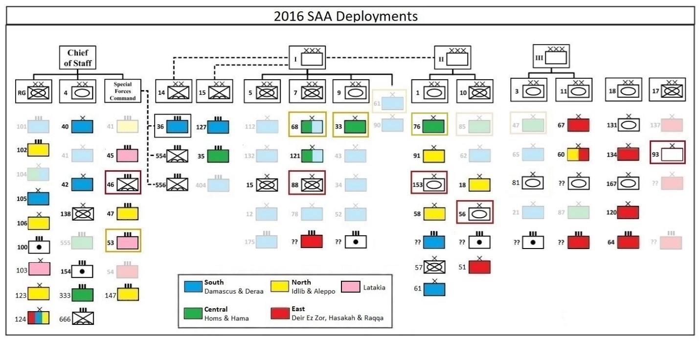 2016 SAA Deployments