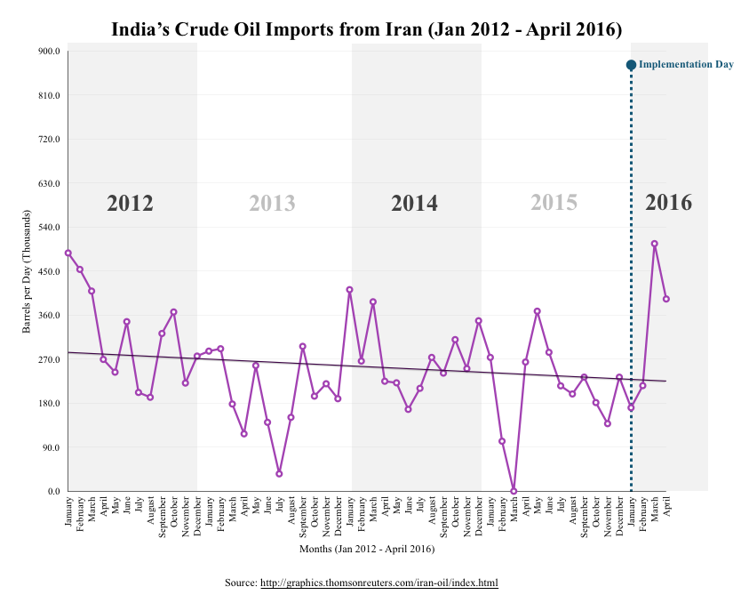 India's Crude Oil Imports from Iran