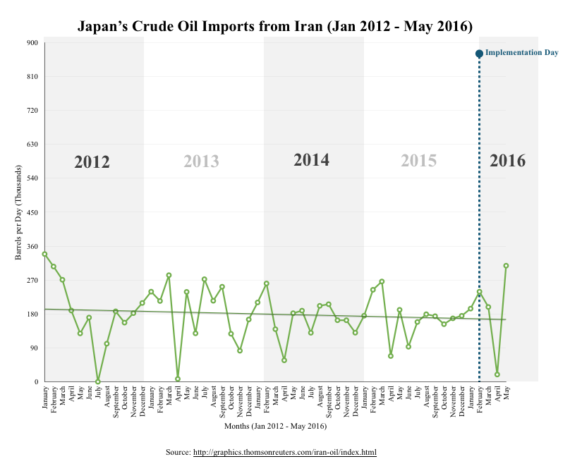 Japan's Crude Oil Imports From Iran