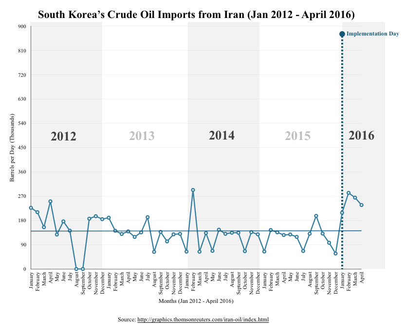 South Korea's Crude Oil Imports from Iran