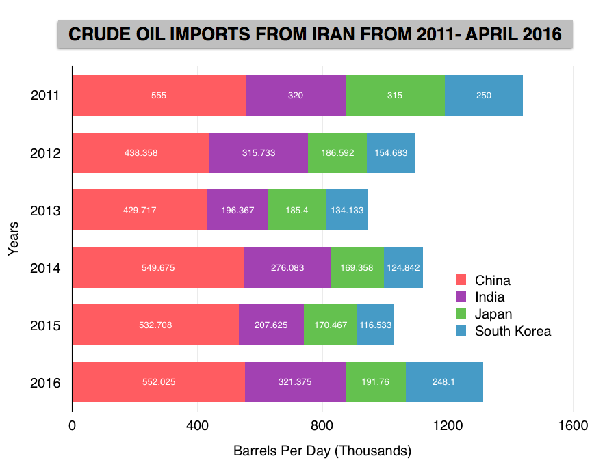 Iran's Big Asian Oil Customers Return