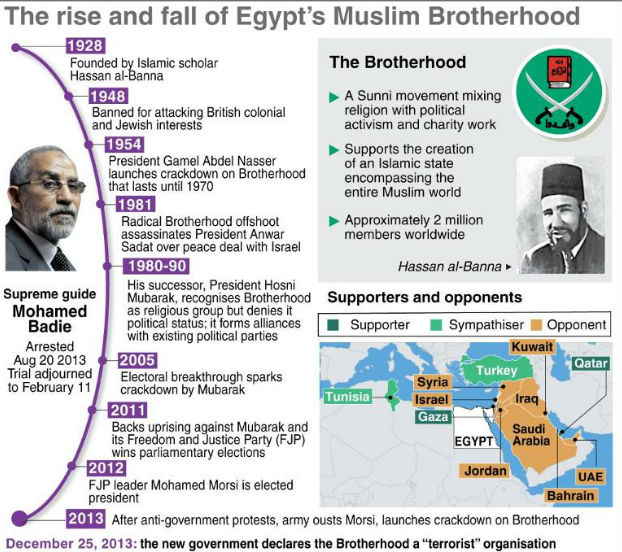 rise of the muslim brotherhood The muslim brotherhood and the future of political islam in egypt the rise of post-brotherhood politics would require muslim brotherhood ideology is shaped.