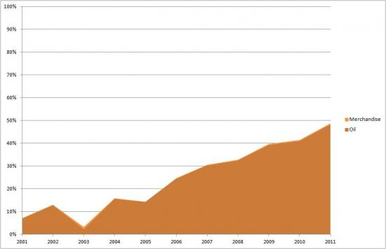 Asia's Share of Iraq's Exports - Oil vs Merchandise (2001-2011)