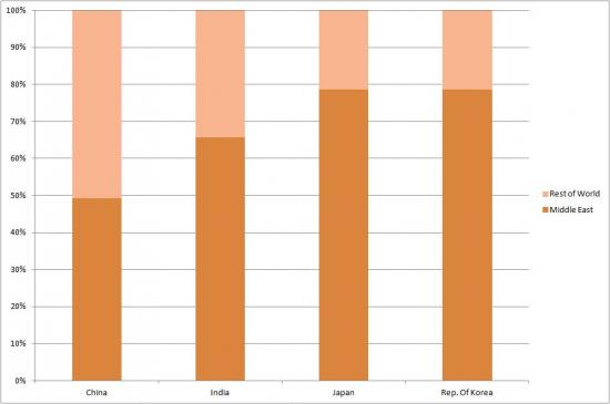 Middle East's Share of Top Four Asian Oil Customers in 2011
