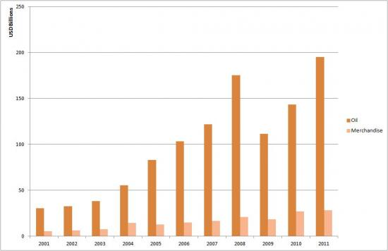 Saudi Arabia's Oil vs Merchandise Exports to Asia (2001-2011)