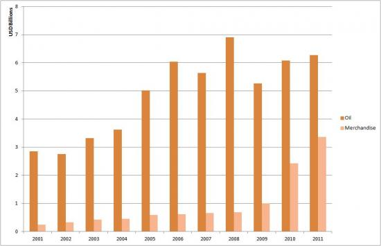 Yemen's Oil vs Merchandise Exports to the World (2001-2011)